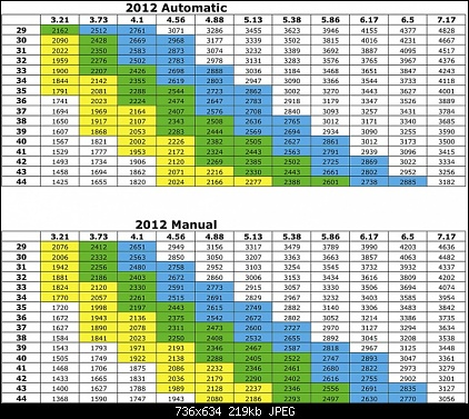 Click image for larger version  Name:2012 JK Gear Ratio Chart.jpg Views:49 Size:108.1 KB ID:100384