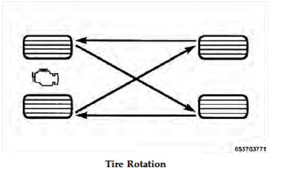 1st 5 Tire Rotation Jeep Wrangler Forum