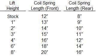 Name:  58939d1227836230-faq-coil-spring-measurements-tj-coil-spring-measurements.jpeg Views: 113 Size:  10.0 KB