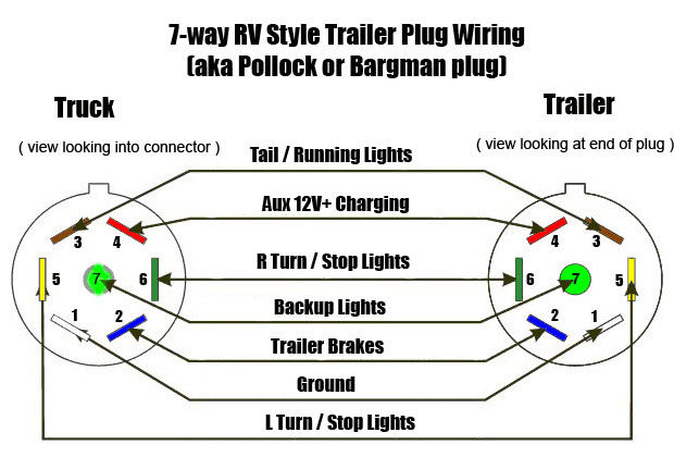 5 way trailer plug wiring diagram images description 7 way rv plug wiring diagram wiring diagram wiring diagram