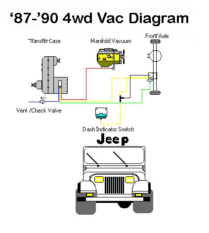 vacuum hose diagram for 88 yj 2 5 jeep wrangler jeep. Black Bedroom Furniture Sets. Home Design Ideas