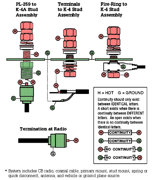 Cb Antenna-ground Strap