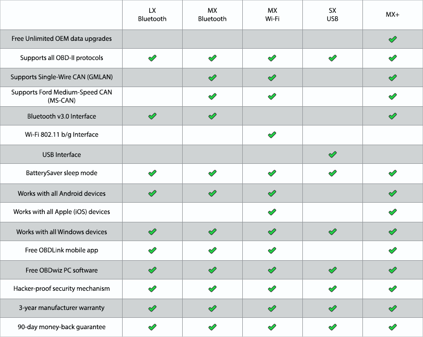 Click image for larger version  Name:comparison_table_all_obdlink_20181108.png Views:20 Size:61.8 KB ID:4190041
