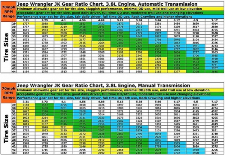 Tire Size Calculator Quadratec >> Tire Sizes And Gear Ratio Chart Confusion Jeep Wrangler Forum