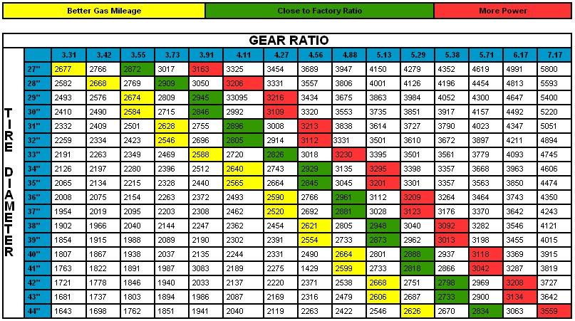 Tire Diameter Chart >> gear ratios? - Toyota 4Runner Forum - Largest 4Runner Forum