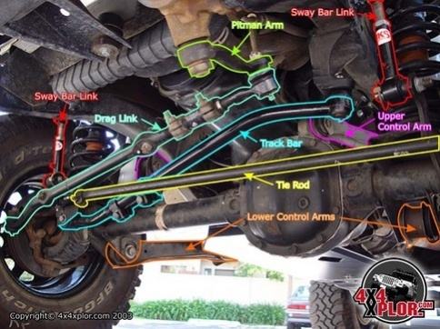 Are Torque Specs the same from '07-'16? - Jeep Wrangler Forum