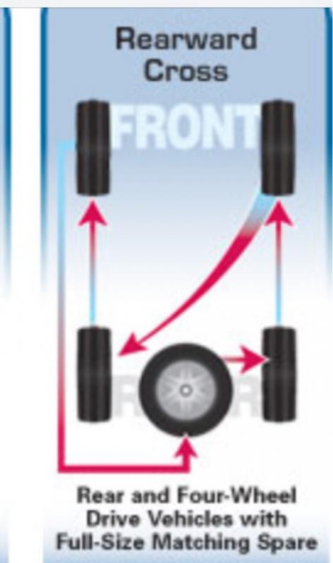 4 Tire Rotation Opinions Jeep Wrangler Forum