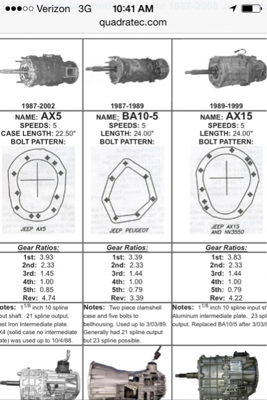 Transmission compatability ax5 to the ax15 - Jeep Wrangler Forum
