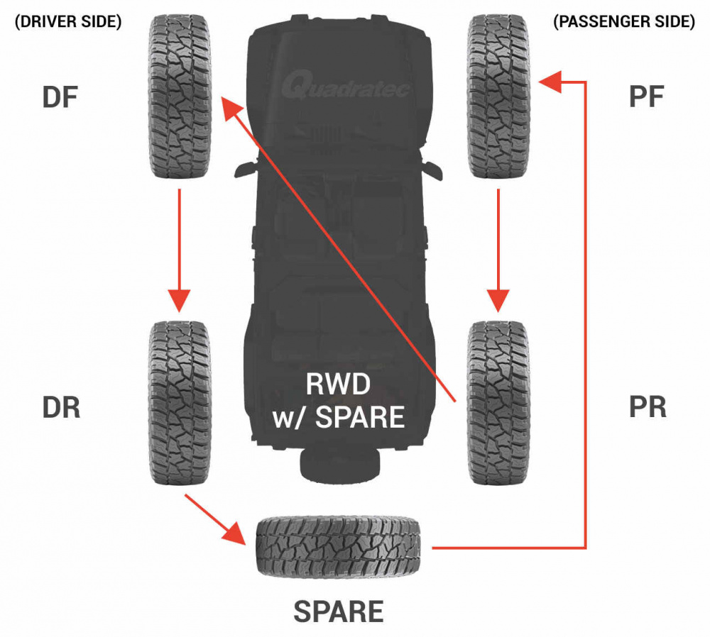 Click image for larger version  Name:jeep-5-tire-rotation-V1.jpg Views:24 Size:167.6 KB ID:4141983