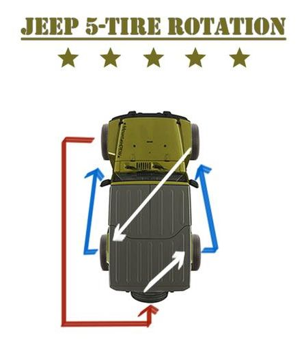 Click image for larger version  Name:jeep-5-tire-rotation-V2.jpg Views:26 Size:21.1 KB ID:4141985