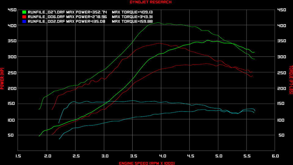 Click image for larger version  Name:Prodigy Turbo Dyno.jpg Views:354 Size:122.3 KB ID:222186