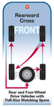Name:  Tire Rotation for 4x4 w: Spare.jpg