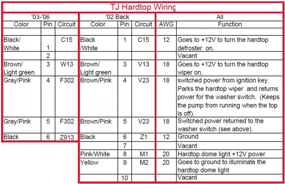 wig wag wire harness mopar hardtop wiring kit instructions mopar automotive wiring jeep tj hardtop wiring kit jeep auto wiring