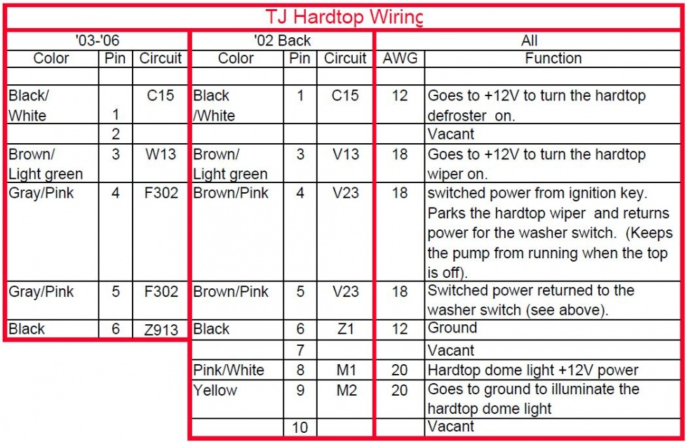 hardtop compatibility - jeep wrangler forum, Wiring diagram
