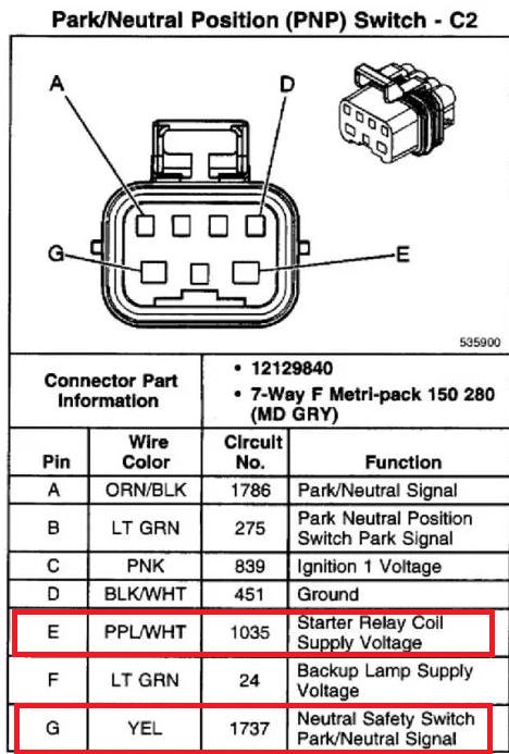 Gm Neutral Switch Wiring | sauce-source Wiring Diagram -  sauce-source.nephrotete.de | Volvo S80 Neutral Safety Switch Wiring Diagram |  | nephrotete.de